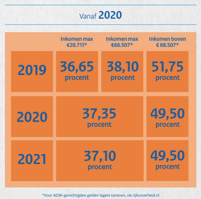 tweeschijvenstelsel-2020-wijziging